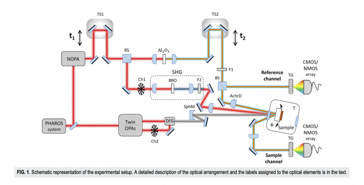 Article in Review of Scientific Instruments